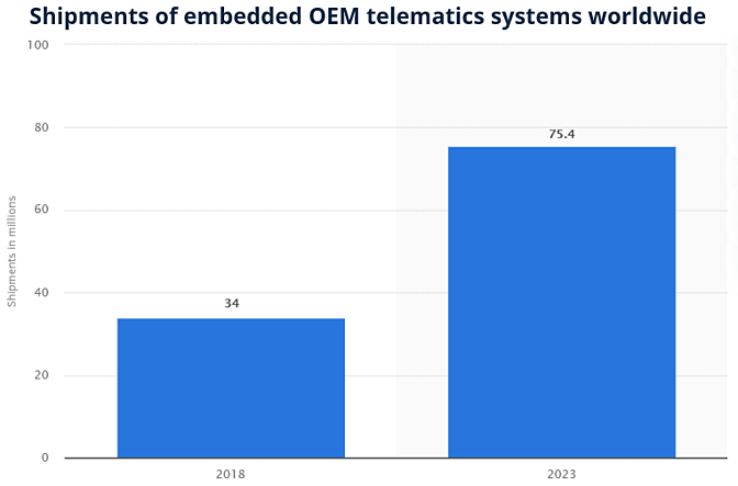 A bar graph showing shipments of embedded OEM telematics systems worldwide in millions between 2018 and 2023 projections.