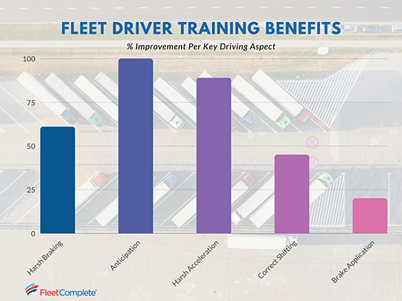 A bar graph showing the percentage of improvement per key driving aspect as a result of fleet driver training.