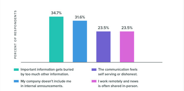 A bar graph showing the percentages for how often specific types of communication breakdowns occur.