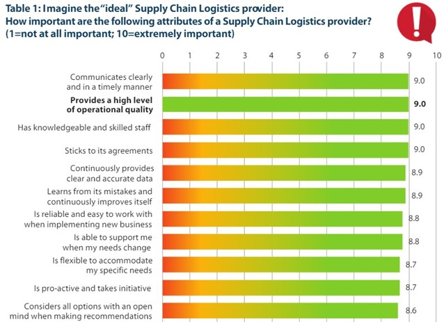 A bar graph with customer rankings of the importance of various attributes of a Supply Chain Logistics provider.