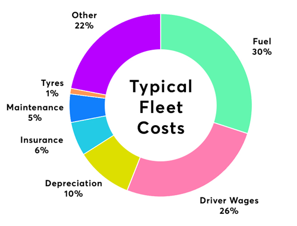 A circle graph showing the percentages of a typical fleets costs, with fuel leading at 30%.