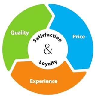 A circle showing the three parts that make up customer satisfaction and loyalty - quality, price, and experience.