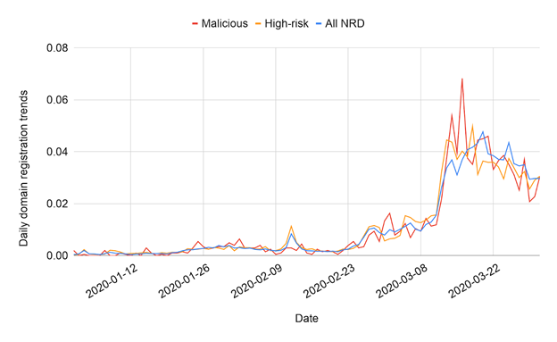 A graph showing a huge rise in coronavirus-related domain name registrations from February, 2020 to March, 2020.