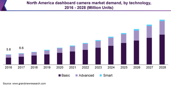 A graph showing the increasing market demand for dashboard cameras in North America.