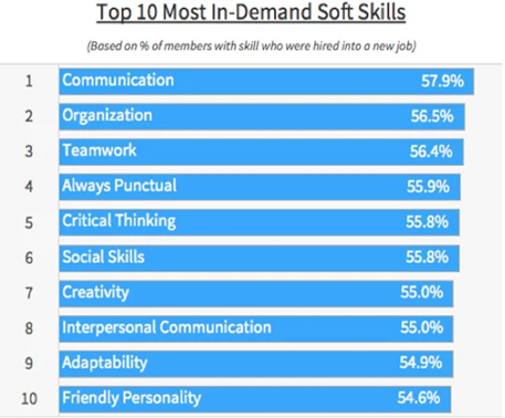 A graph showing the top ten most in-demand soft skills.