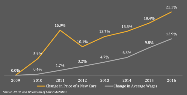 A line graph showing the change in price of a new car compared to the change in average wages from 2009-2016.