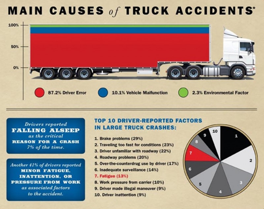 A list of the top 10 driver-reported factors in large truck crashes.