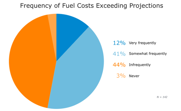 A pie graph showing how often fuel costs exceed projections.