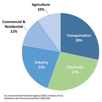 A pie graph showing the percentages of total US greenhouse gas emissions by economic sector in 2018.