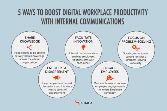 An infographic showing five ways to boost digital workplace productivity with internal communications.