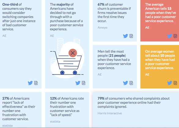 An infographic showing statistics regarding customers experiences with poor customer service.