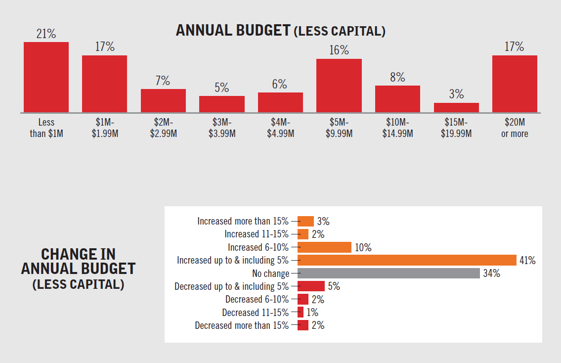 Annual budget.