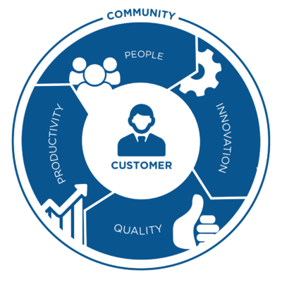FC Values : Customer, Quality, Innovation, People, Productivity.