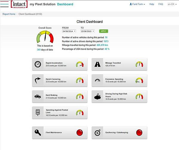 driver behavior dashboard intact insurance for fleets. Fleet management software.