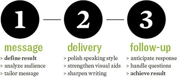 illustration of key points about how to deliver a great presentation.