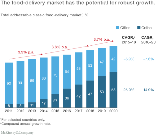 Bar graph comparing the percentages of the compound annual growth rate of online vs. offline food delivery from 2011-2020.