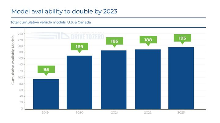 EV model availability to double by 2023.