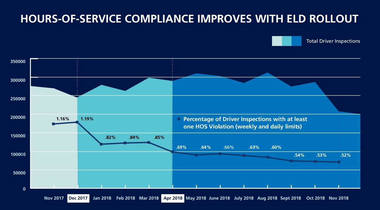 FMCSA stats around ELD and driver safety