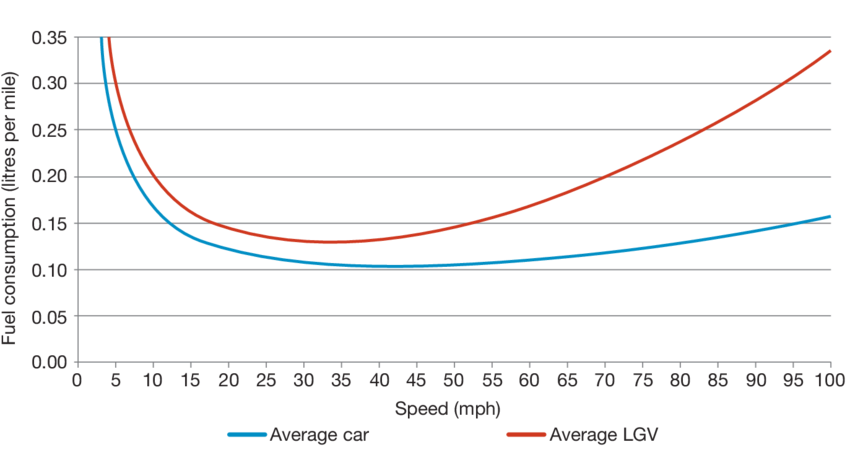 Fuel consumption versus speed.
