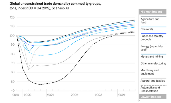 Global unconstrained trade demand by commodity groups.