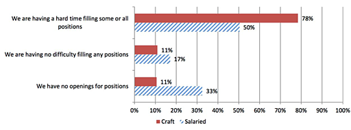 Horizontal bar graph showing the difficulty of filling craft and salaried plumbing positions by percentage