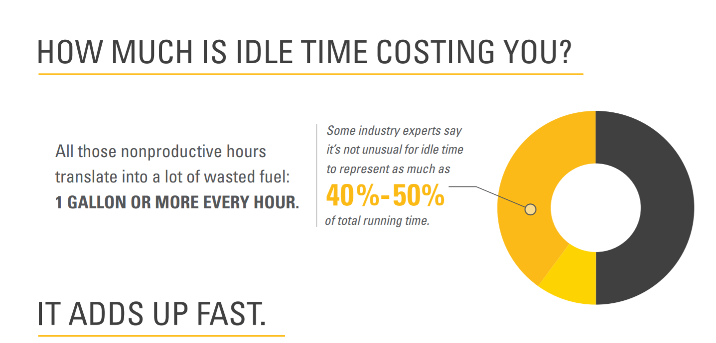 Idle time costs.