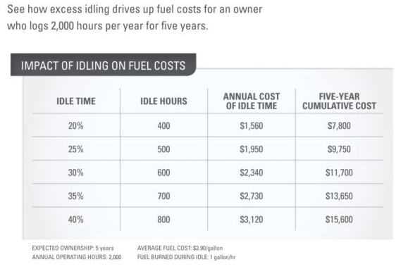 Impact of idling on fuel costs.