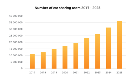 A bar graph showing the number of carsharing users and projected users from 2017-2025.