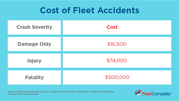 cost of traffic accidents in North America - table