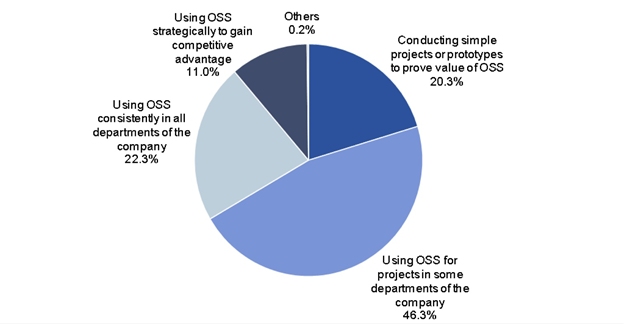 Pie graph showing percentages on how companies are choosing toadopt open-source technology as part of their IT strategies.