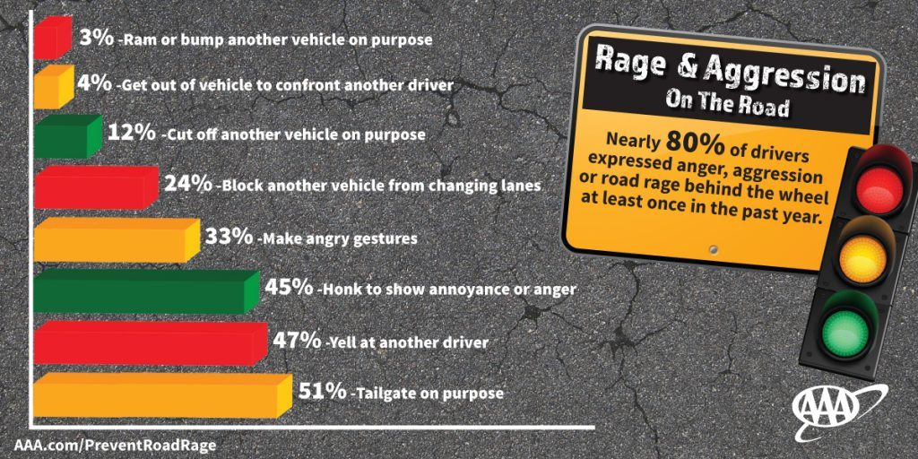 Rage & Aggression on the road stats.