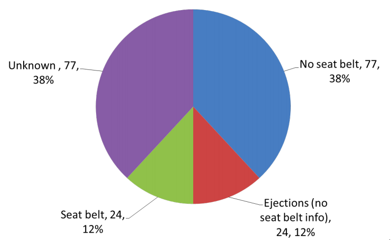 Seatbelt usage and fatal accidents among oil and gas.