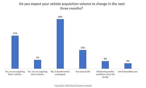 Vehicle acquisition volumes would remain unchanged.