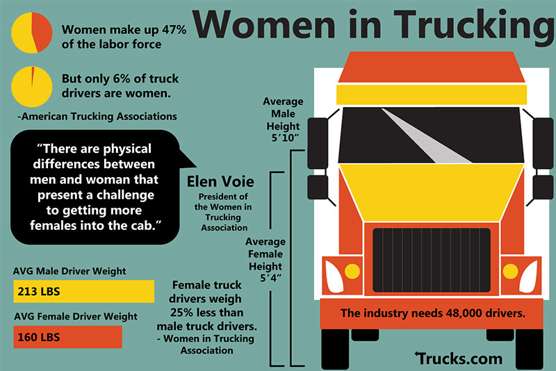 Women in trucking stats.