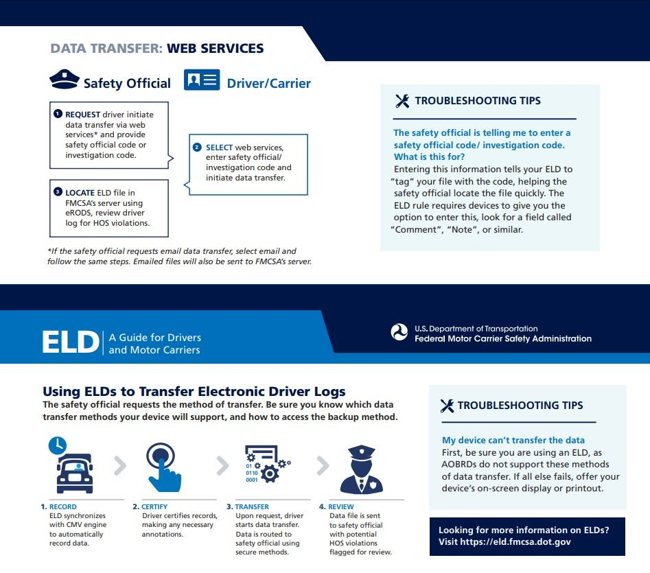 infographic depicting the regulations surrounding the Data Transfer using ELDs