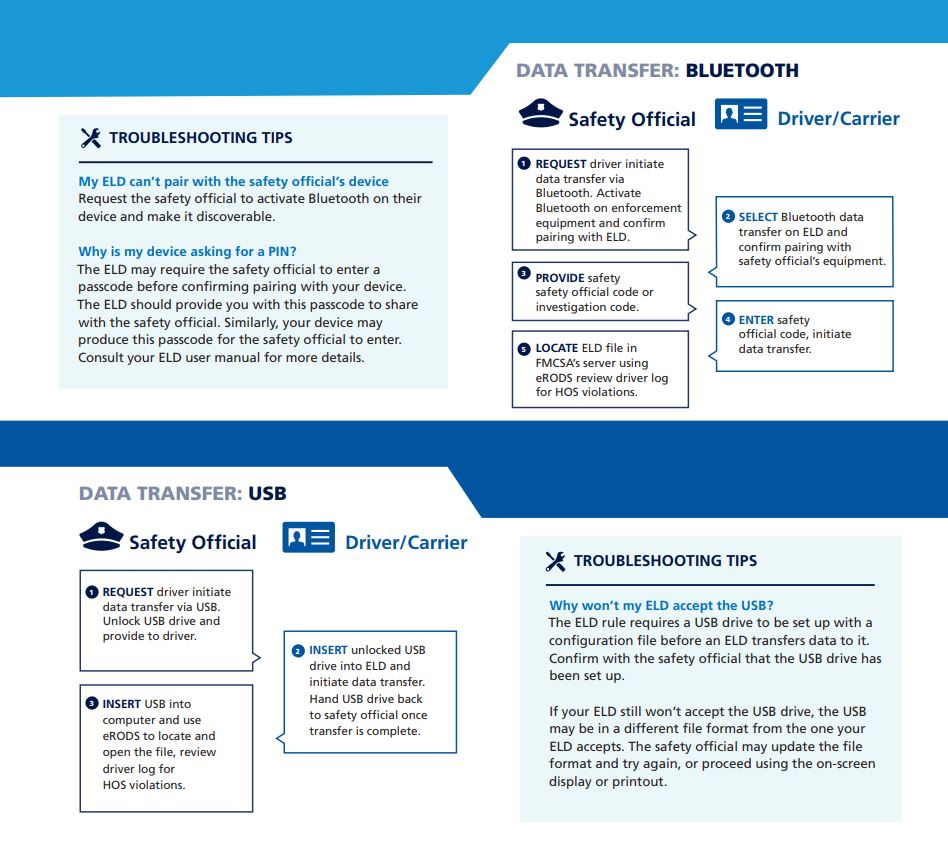 infographic depicting the regulations around Data Transfer using an ELD device