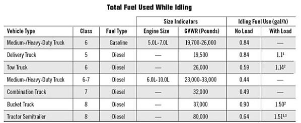 Total fuel used while idling per vehicle type.
