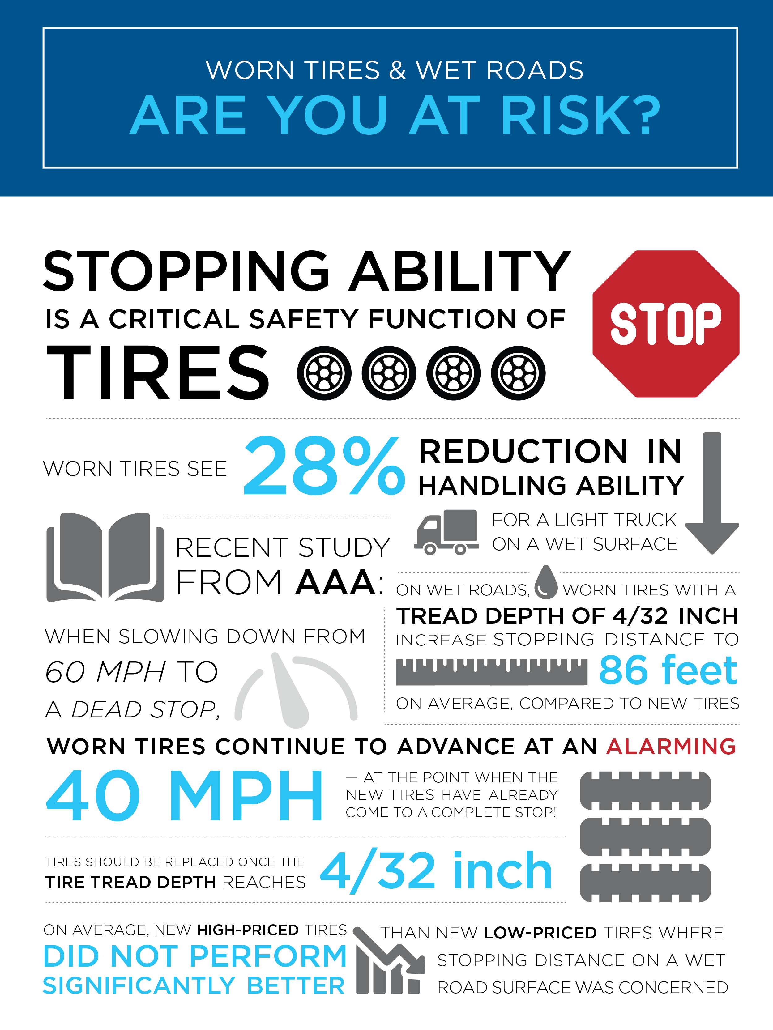 Worn tires and wet roads infographic.