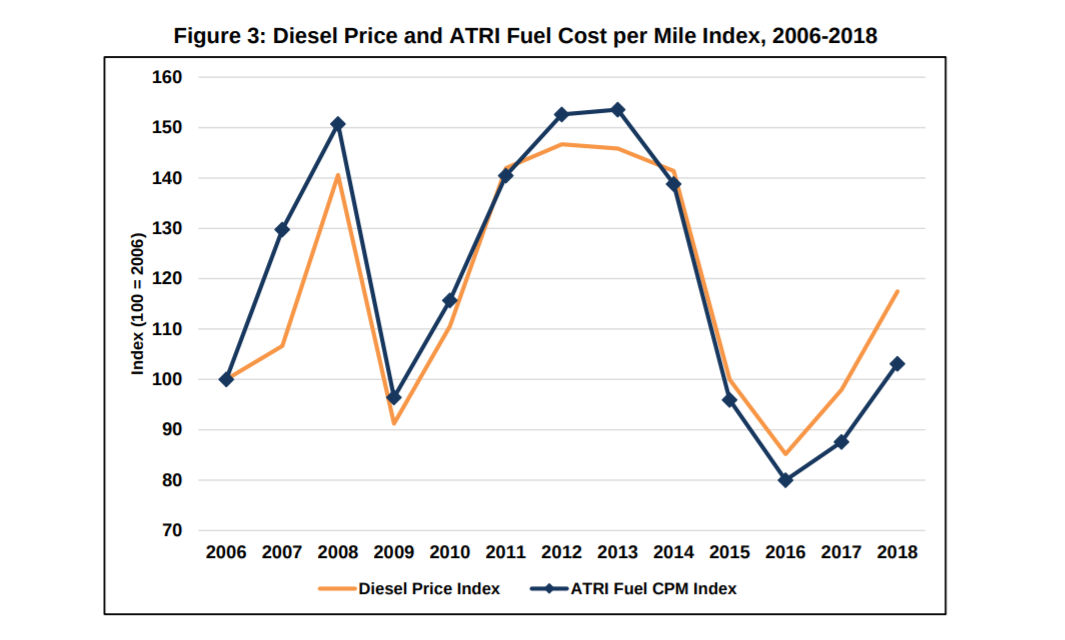 Diesel price and ATRI fuel costs.