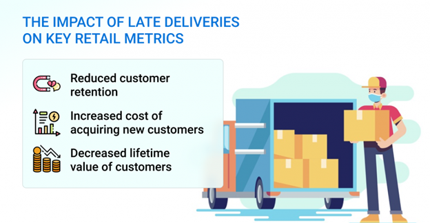Impact of late deliveries